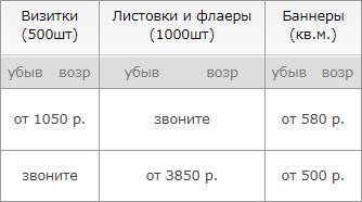 Цены на услуги типографий